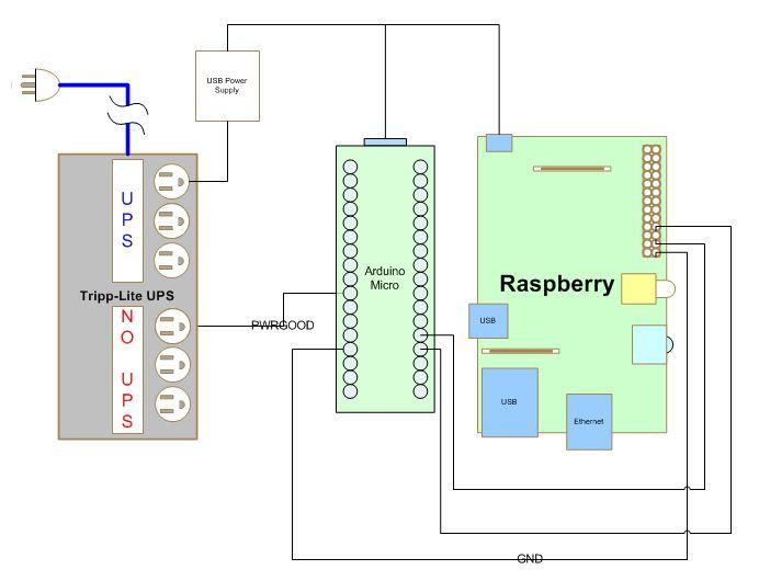 Raspberry Pi Shutdown Sequencer - Solutions
